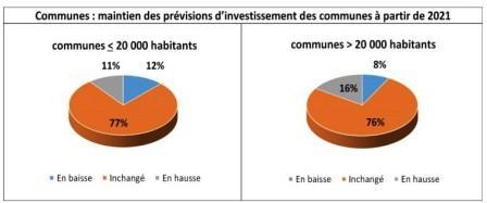 Communes : maintien des prévisions d'investissement des communes à partir de 2021