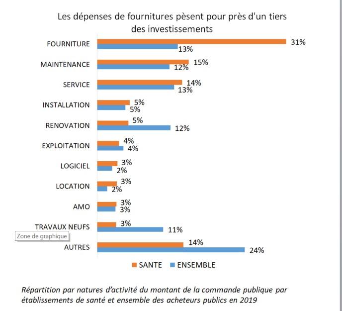 graphe_a_inserer_dans_panorama_achat_public_du_10_juillet.jpg