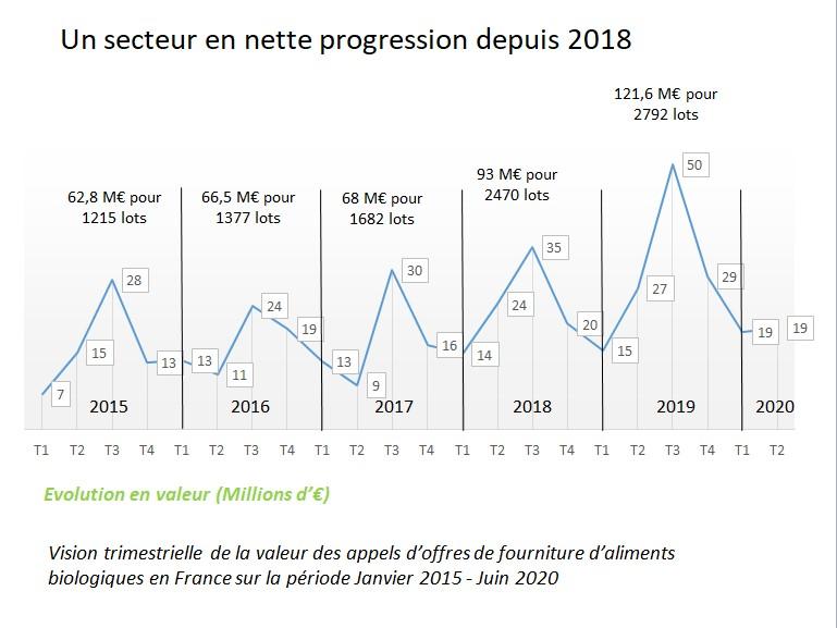 Un secteur en nette progression depuis 2018