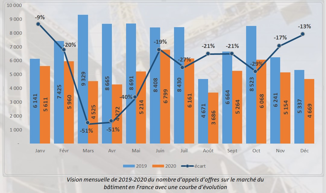 Vision mensuelle de 2019-2020